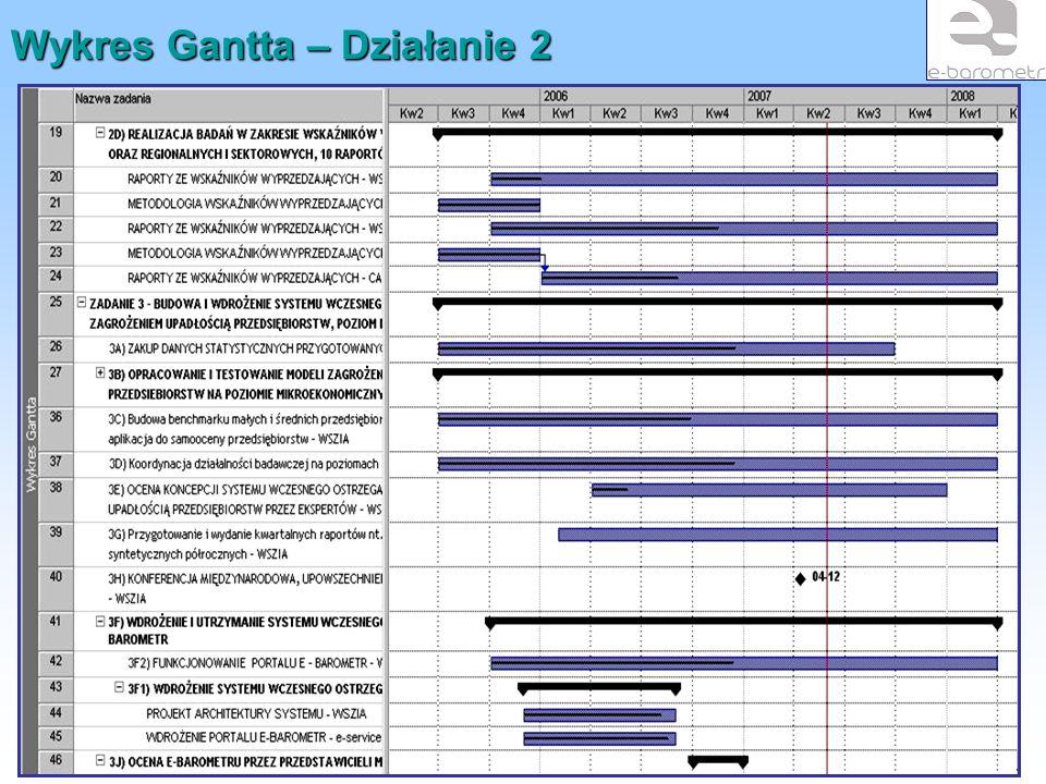 """""""System przeciwdziałania powstawaniu bezrobocia na terenach słabo zurbanizowanych Wykres Gantta – Działanie 2"""