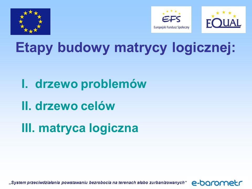 """""""System przeciwdziałania powstawaniu bezrobocia na terenach słabo zurbanizowanych Etapy budowy matrycy logicznej: I."""