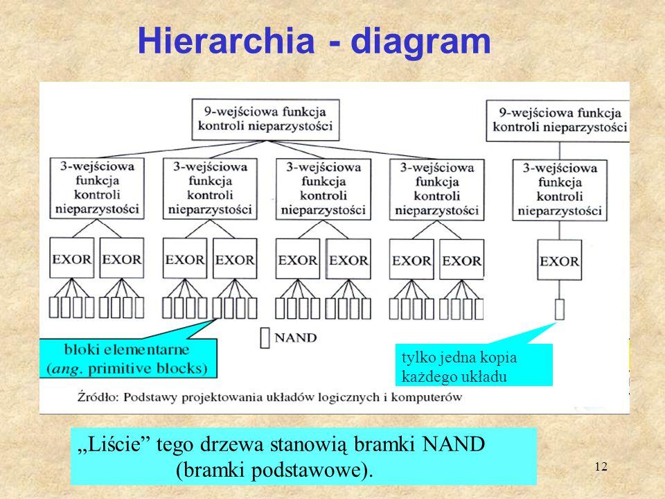 """12 Hierarchia - diagram tylko jedna kopia każdego układu """"Liście"""" tego drzewa stanowią bramki NAND (bramki podstawowe)."""