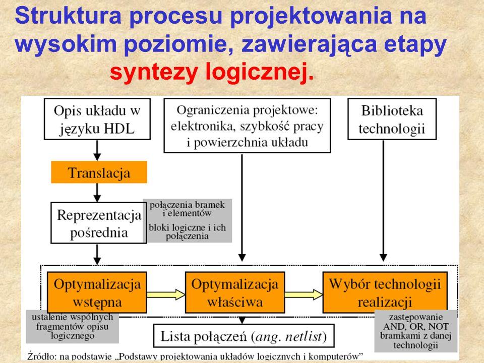 17 Struktura procesu projektowania na wysokim poziomie, zawierająca etapy syntezy logicznej.