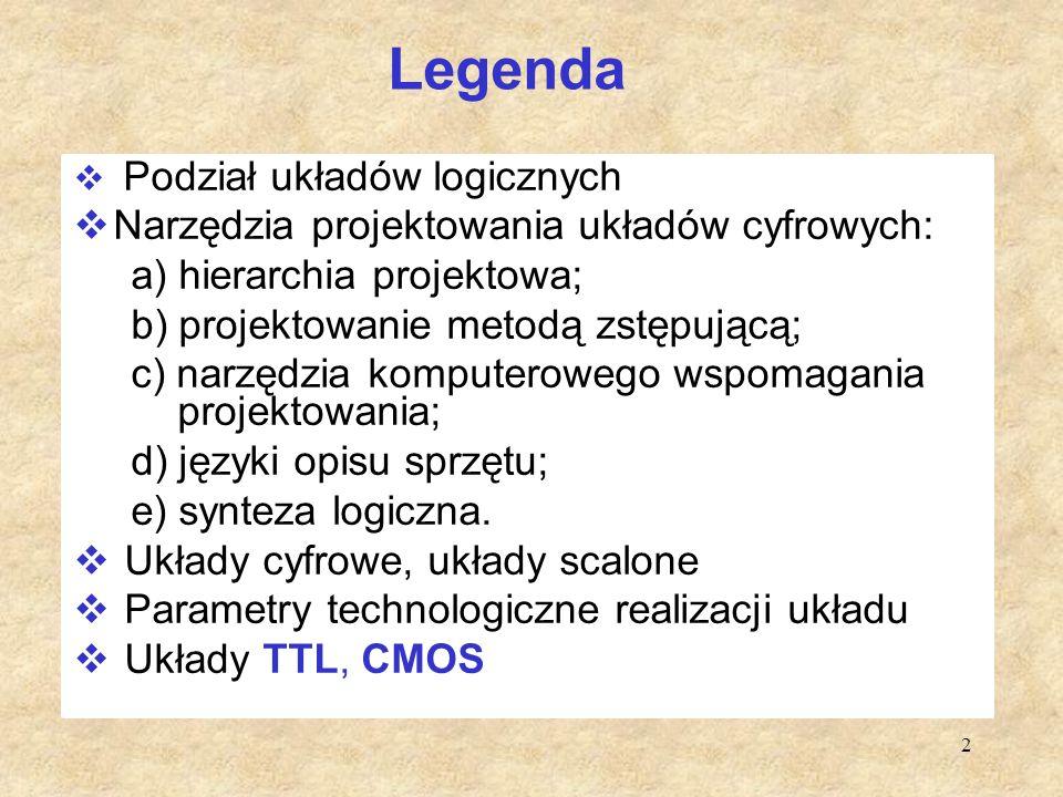 2 Legenda  Podział układów logicznych  Narzędzia projektowania układów cyfrowych: a) hierarchia projektowa; b) projektowanie metodą zstępującą; c) n