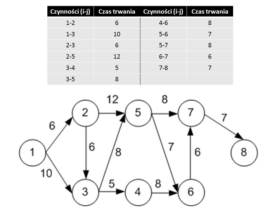 Czynności (i-j)Czas trwaniaCzynności (i-j)Czas trwania 1-264-68 1-3105-67 2-365-78 2-5126-76 3-457-87 3-58