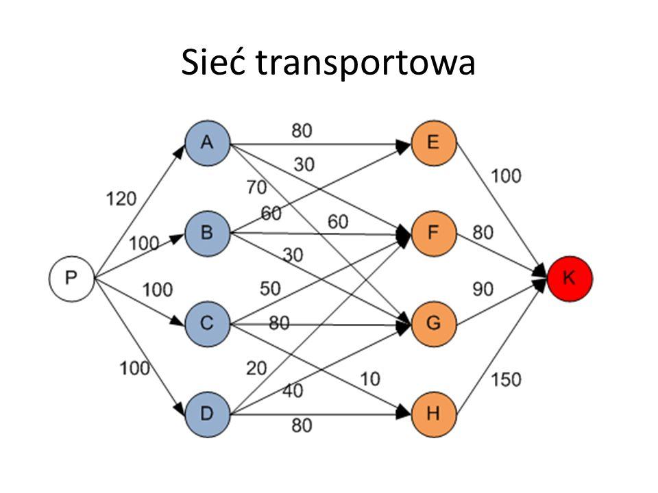 Sieć transportowa