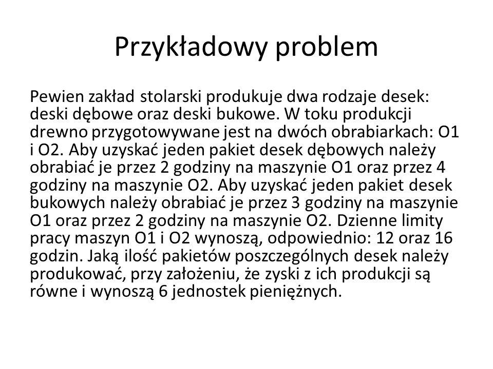Przykładowy problem Pewien zakład stolarski produkuje dwa rodzaje desek: deski dębowe oraz deski bukowe. W toku produkcji drewno przygotowywane jest n