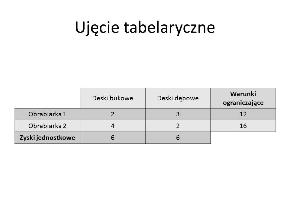Ujęcie tabelaryczne Deski bukoweDeski dębowe Warunki ograniczające Obrabiarka 12312 Obrabiarka 24216 Zyski jednostkowe66