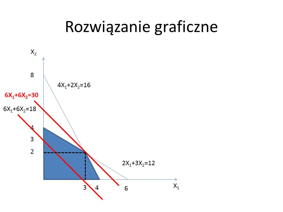 Rozwiązanie graficzne 2X 1 +3X 2 =12 X2X2 X1X1 4X 1 +2X 2 =16 2 3 8 4 4 6 3 6X 1 +6X 2 =30 6X 1 +6X 2 =18