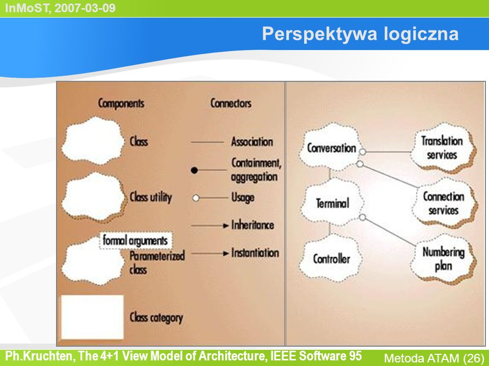InMoST, 2007-03-09 Metoda ATAM (26) Perspektywa logiczna Ph.Kruchten, The 4+1 View Model of Architecture, IEEE Software 95