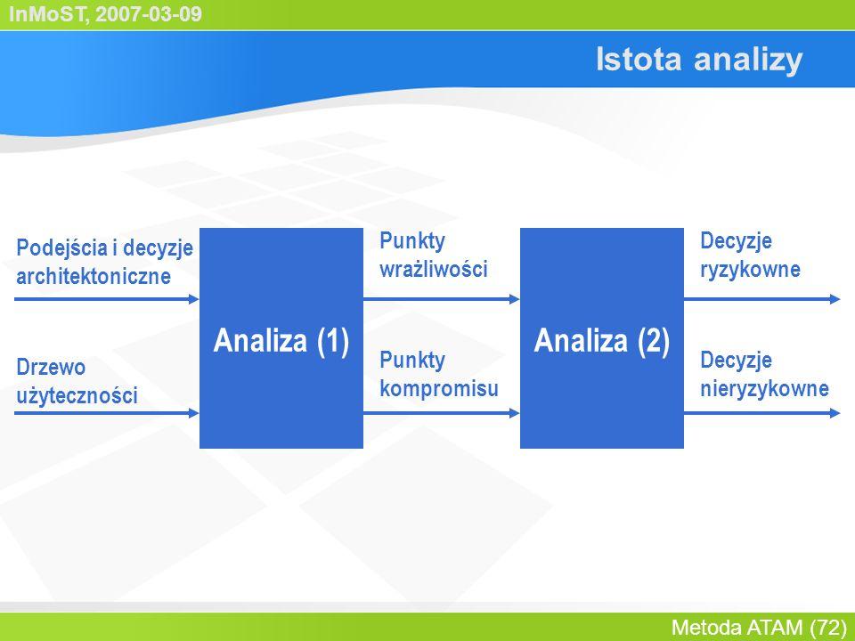 InMoST, 2007-03-09 Metoda ATAM (73) Agenda Czynniki biznesowe Prezentacja architektury Identyfikacja podejść architekt.