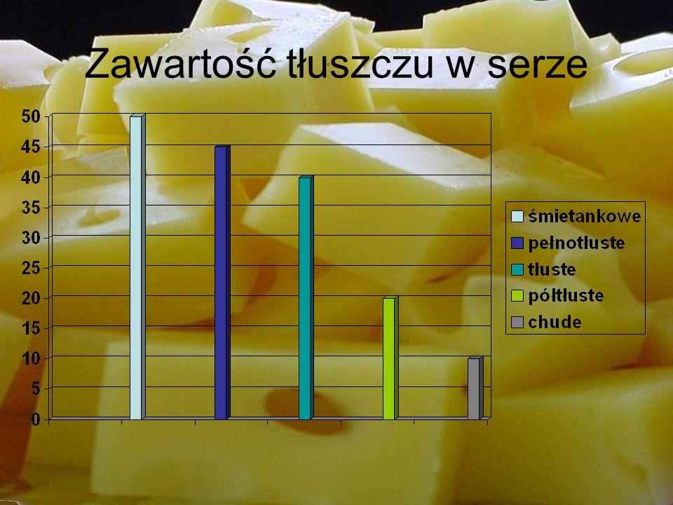 Cheddar – rodzaj angielskiego sera, który jest produkowany z krowiego mleka.