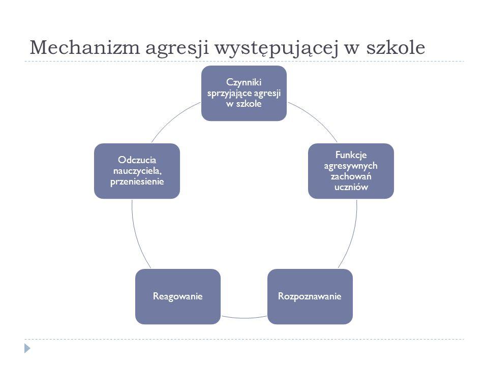Mechanizm agresji występującej w szkole Czynniki sprzyjające agresji w szkole Funkcje agresywnych zachowań uczniów RozpoznawanieReagowanie Odczucia nauczyciela, przeniesienie