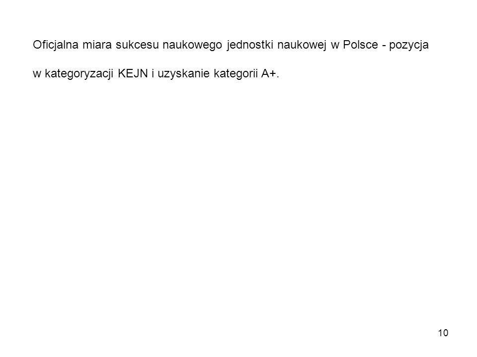 10 Oficjalna miara sukcesu naukowego jednostki naukowej w Polsce - pozycja w kategoryzacji KEJN i uzyskanie kategorii A+.