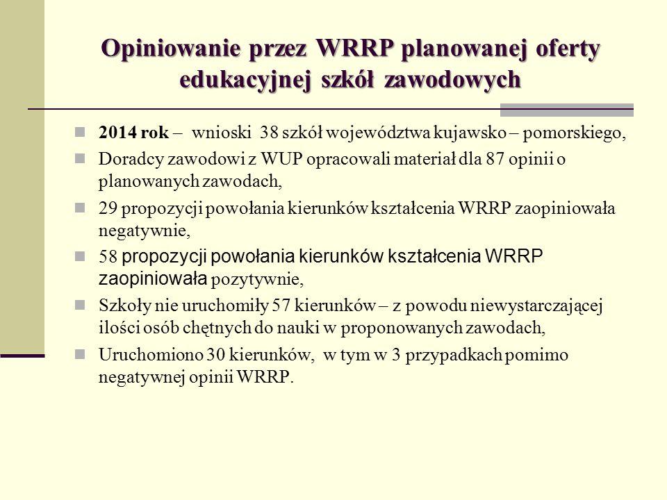 Opiniowanie przez WRRP planowanej oferty edukacyjnej szkół zawodowych 2014 rok – wnioski 38 szkół województwa kujawsko – pomorskiego, Doradcy zawodowi z WUP opracowali materiał dla 87 opinii o planowanych zawodach, 29 propozycji powołania kierunków kształcenia WRRP zaopiniowała negatywnie, 58 propozycji powołania kierunków kształcenia WRRP zaopiniowała pozytywnie, Szkoły nie uruchomiły 57 kierunków – z powodu niewystarczającej ilości osób chętnych do nauki w proponowanych zawodach, Uruchomiono 30 kierunków, w tym w 3 przypadkach pomimo negatywnej opinii WRRP.