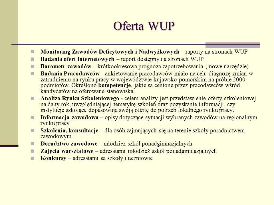 Oferta WUP Monitoring Zawodów Deficytowych i Nadwyżkowych – raporty na stronach WUP Badania ofert internetowych – raport dostępny na stronach WUP Barometr zawodów – krótkookresowa prognoza zapotrzebowania ( nowe narzędzie) Badania Pracodawców - ankietowanie pracodawców miało na celu diagnozę zmian w zatrudnieniu na rynku pracy w województwie kujawsko-pomorskim na próbie 2000 podmiotów.