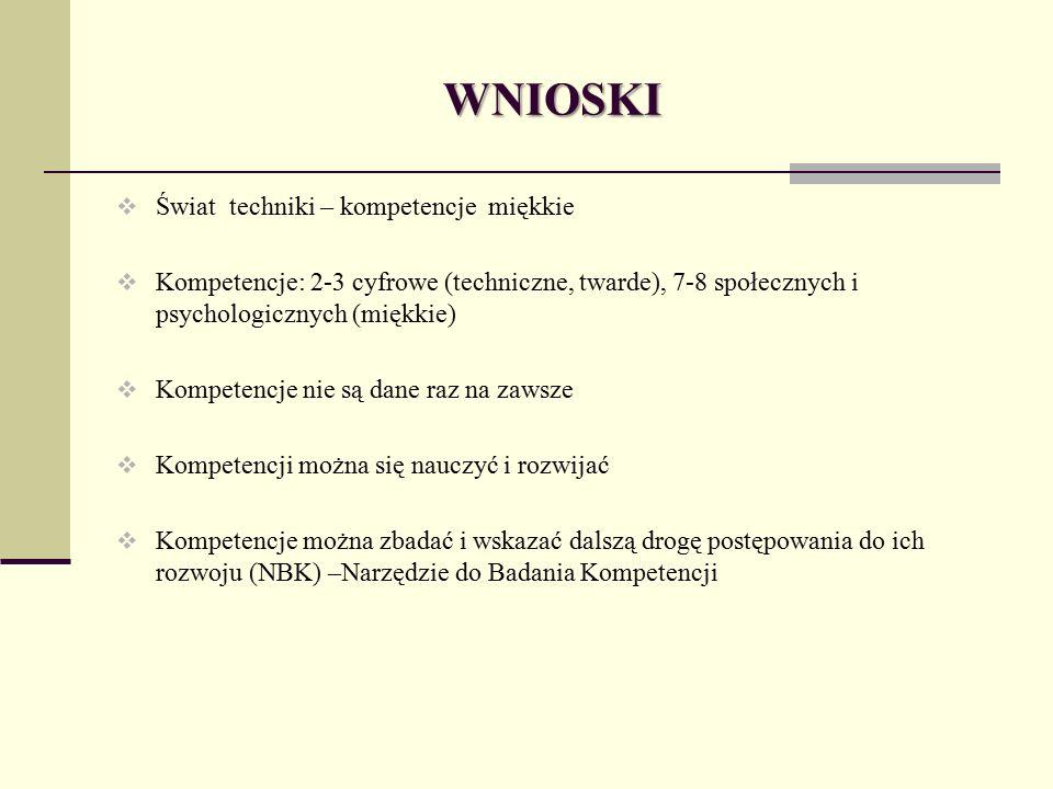 WNIOSKI  Świat techniki – kompetencje miękkie  Kompetencje: 2-3 cyfrowe (techniczne, twarde), 7-8 społecznych i psychologicznych (miękkie)  Kompetencje nie są dane raz na zawsze  Kompetencji można się nauczyć i rozwijać  Kompetencje można zbadać i wskazać dalszą drogę postępowania do ich rozwoju (NBK) –Narzędzie do Badania Kompetencji