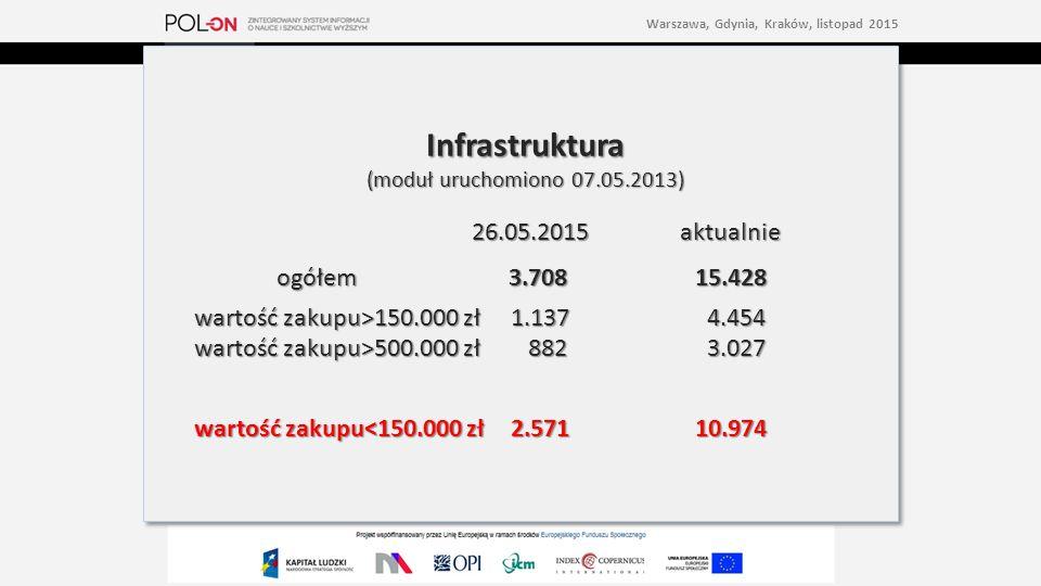 Infrastruktura (moduł uruchomiono 07.05.2013) 26.05.2015 aktualnie 26.05.2015 aktualnie ogółem 3.70815.428 wartość zakupu>150.000 zł1.137 4.454 wartość zakupu>500.000 zł 882 3.027 wartość zakupu<150.000 zł2.57110.974 Infrastruktura (moduł uruchomiono 07.05.2013) 26.05.2015 aktualnie 26.05.2015 aktualnie ogółem 3.70815.428 wartość zakupu>150.000 zł1.137 4.454 wartość zakupu>500.000 zł 882 3.027 wartość zakupu<150.000 zł2.57110.974 Warszawa, Gdynia, Kraków, listopad 2015