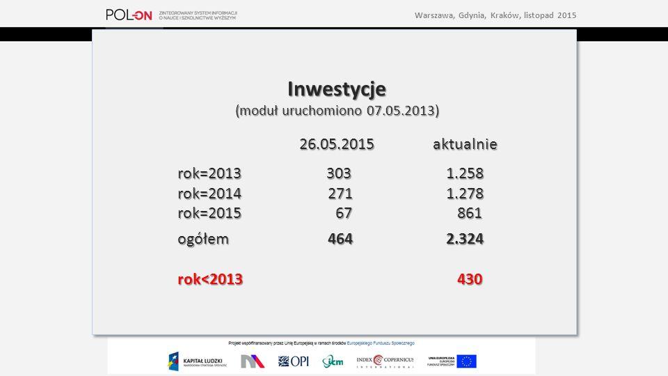 Inwestycje (moduł uruchomiono 07.05.2013) 26.05.2015aktualnie rok=2013 3031.258 rok=2014 2711.278 rok=2015 67 861 ogółem4642.324 rok<2013 430 Inwestycje (moduł uruchomiono 07.05.2013) 26.05.2015aktualnie rok=2013 3031.258 rok=2014 2711.278 rok=2015 67 861 ogółem4642.324 rok<2013 430 Warszawa, Gdynia, Kraków, listopad 2015