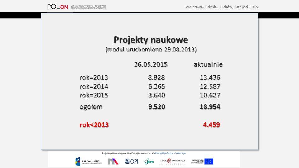 Projekty naukowe (moduł uruchomiono 29.08.2013) 26.05.2015aktualnie rok=2013 8.82813.436 rok=2014 6.26512.587 rok=2015 3.64010.627 ogółem 9.52018.954 rok<2013 4.459 Projekty naukowe (moduł uruchomiono 29.08.2013) 26.05.2015aktualnie rok=2013 8.82813.436 rok=2014 6.26512.587 rok=2015 3.64010.627 ogółem 9.52018.954 rok<2013 4.459 Warszawa, Gdynia, Kraków, listopad 2015