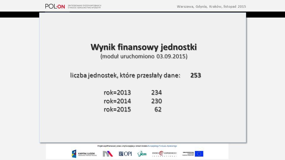 Wynik finansowy jednostki (moduł uruchomiono 03.09.2015) liczba jednostek, które przesłały dane: 253 rok=2013 234 rok=2014 230 rok=2015 62 Wynik finansowy jednostki (moduł uruchomiono 03.09.2015) liczba jednostek, które przesłały dane: 253 rok=2013 234 rok=2014 230 rok=2015 62 Warszawa, Gdynia, Kraków, listopad 2015