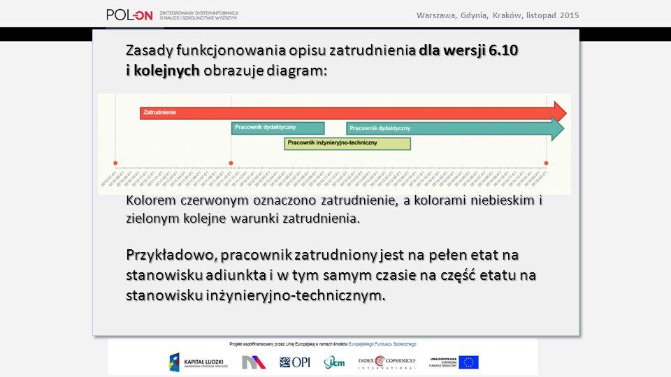 Zasady funkcjonowania opisu zatrudnienia dla wersji 6.10 i kolejnych obrazuje diagram: Kolorem czerwonym oznaczono zatrudnienie, a kolorami niebieskim i zielonym kolejne warunki zatrudnienia.
