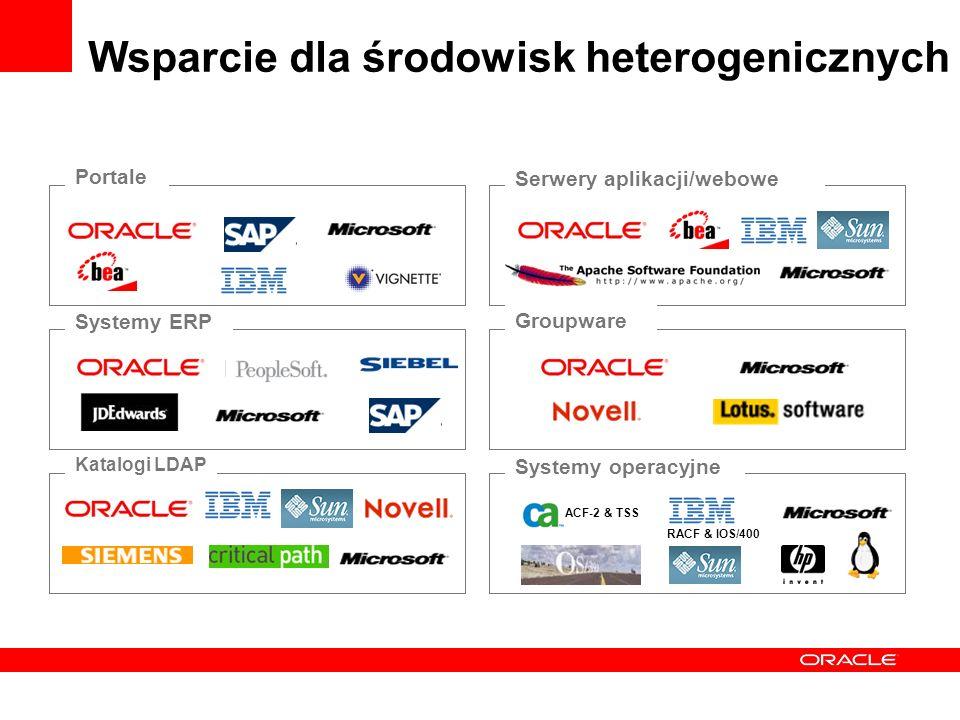 Wsparcie dla środowisk heterogenicznych ACF-2 & TSS RACF & IOS/400 Portale Systemy ERP Katalogi LDAP Serwery aplikacji/webowe Groupware Systemy operacyjne