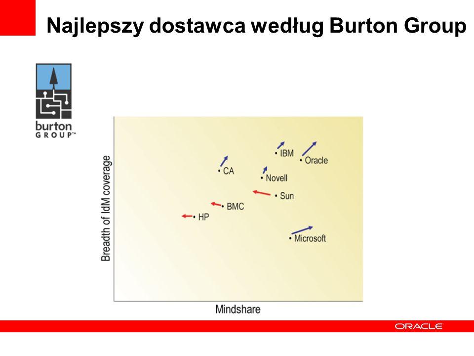 Najlepszy dostawca według Burton Group