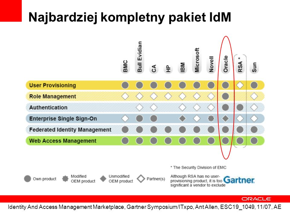 Najbardziej kompletny pakiet IdM Identity And Access Management Marketplace, Gartner Symposium/ITxpo, Ant Allen, ESC19_1049, 11/07, AE