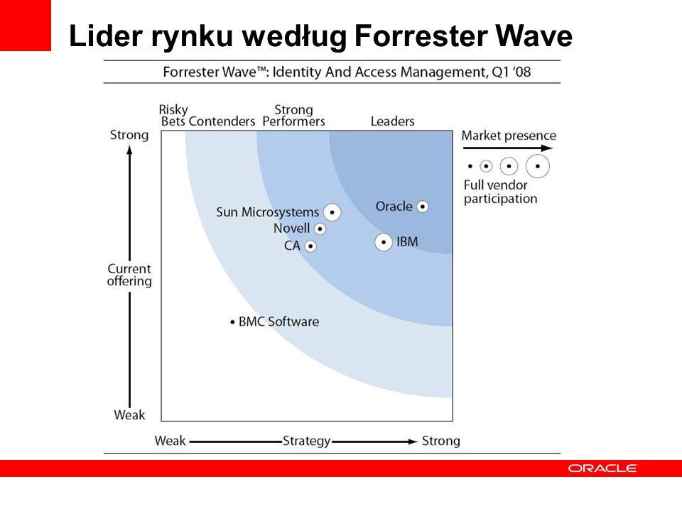 Lider rynku według Forrester Wave