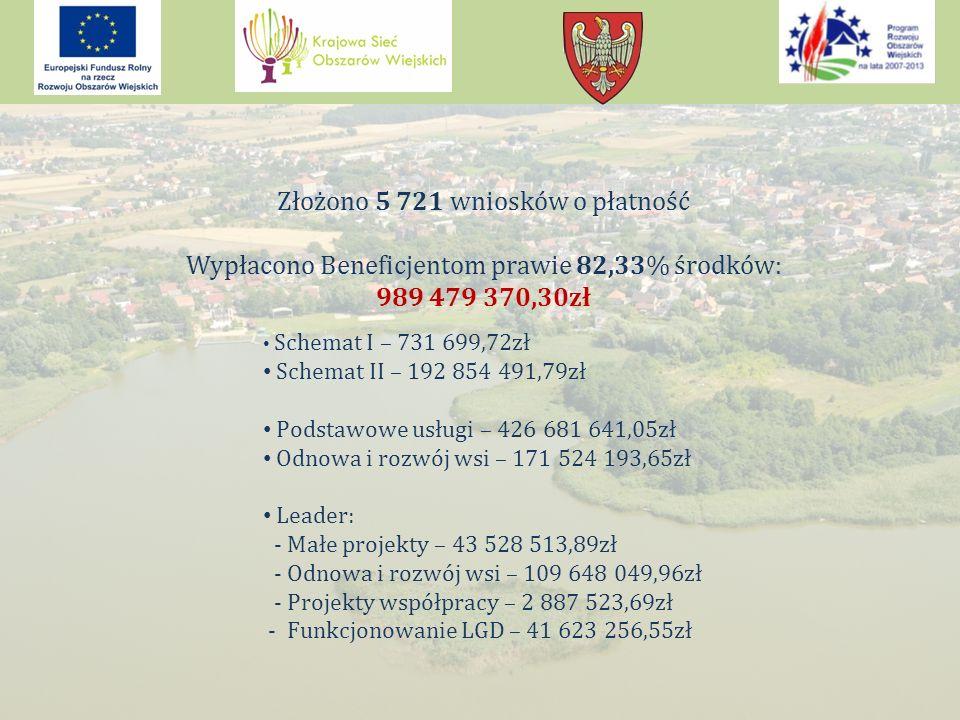 Złożono 5 721 wniosków o płatność Wypłacono Beneficjentom prawie 82,33% środków: 989 479 370,30zł Schemat I – 731 699,72zł Schemat II – 192 854 491,79zł Podstawowe usługi – 426 681 641,05zł Odnowa i rozwój wsi – 171 524 193,65zł Leader: - Małe projekty – 43 528 513,89zł - Odnowa i rozwój wsi – 109 648 049,96zł - Projekty współpracy – 2 887 523,69zł - Funkcjonowanie LGD – 41 623 256,55zł