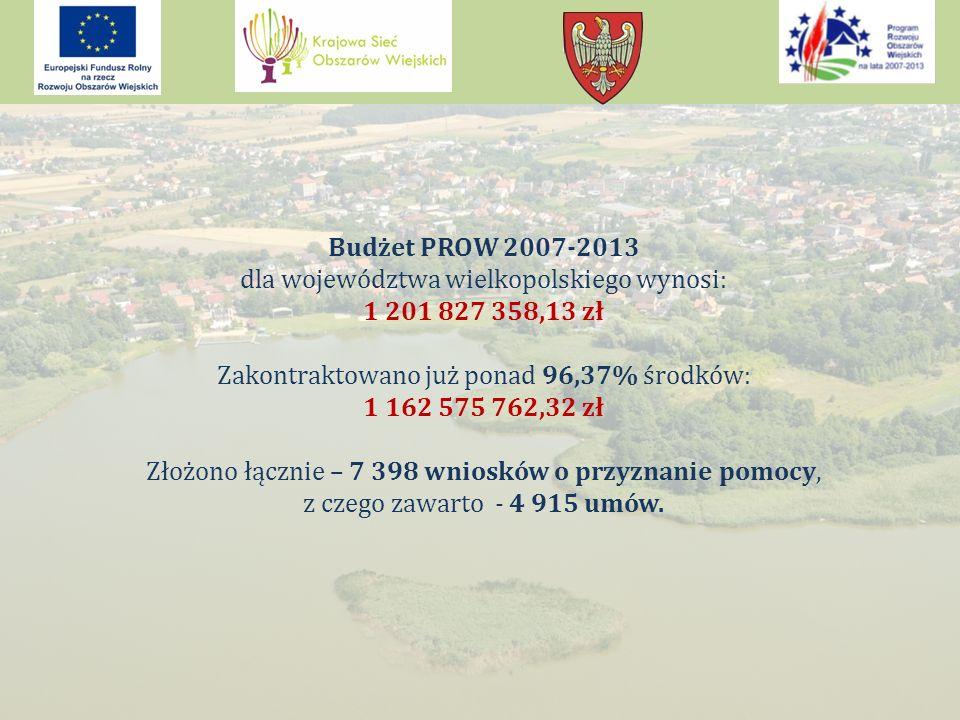 Budżet PROW 2007-2013 dla województwa wielkopolskiego wynosi: 1 201 827 358,13 zł Zakontraktowano już ponad 96,37% środków: 1 162 575 762,32 zł Złożono łącznie – 7 398 wniosków o przyznanie pomocy, z czego zawarto - 4 915 umów.