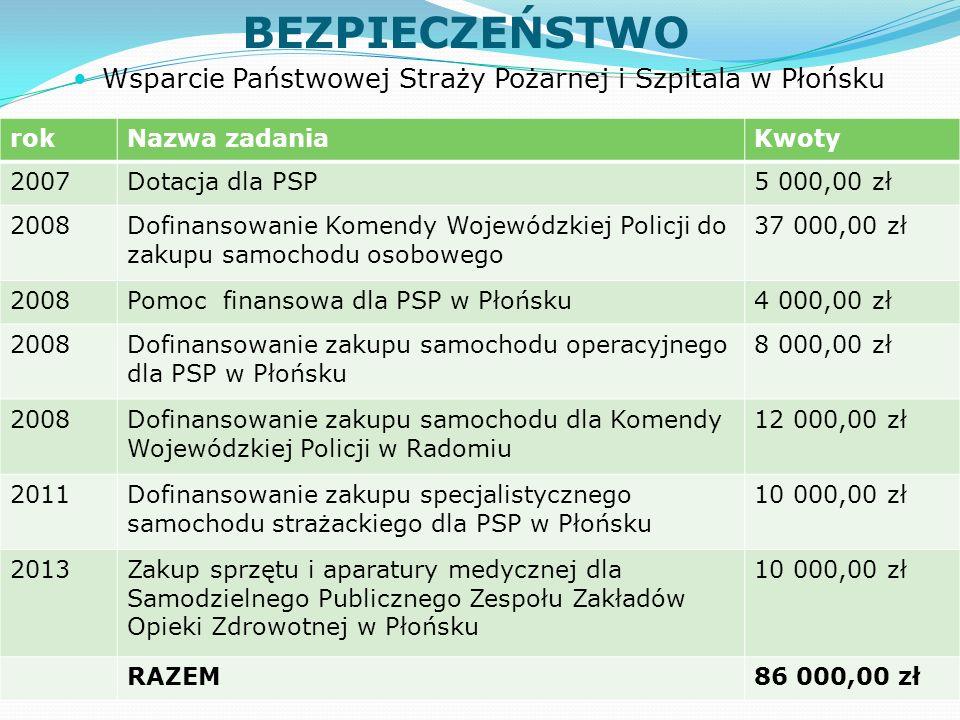 BEZPIECZEŃSTWO Wsparcie Państwowej Straży Pożarnej i Szpitala w Płońsku rokNazwa zadaniaKwoty 2007Dotacja dla PSP5 000,00 zł 2008Dofinansowanie Komendy Wojewódzkiej Policji do zakupu samochodu osobowego 37 000,00 zł 2008Pomoc finansowa dla PSP w Płońsku4 000,00 zł 2008Dofinansowanie zakupu samochodu operacyjnego dla PSP w Płońsku 8 000,00 zł 2008Dofinansowanie zakupu samochodu dla Komendy Wojewódzkiej Policji w Radomiu 12 000,00 zł 2011Dofinansowanie zakupu specjalistycznego samochodu strażackiego dla PSP w Płońsku 10 000,00 zł 2013Zakup sprzętu i aparatury medycznej dla Samodzielnego Publicznego Zespołu Zakładów Opieki Zdrowotnej w Płońsku 10 000,00 zł RAZEM86 000,00 zł