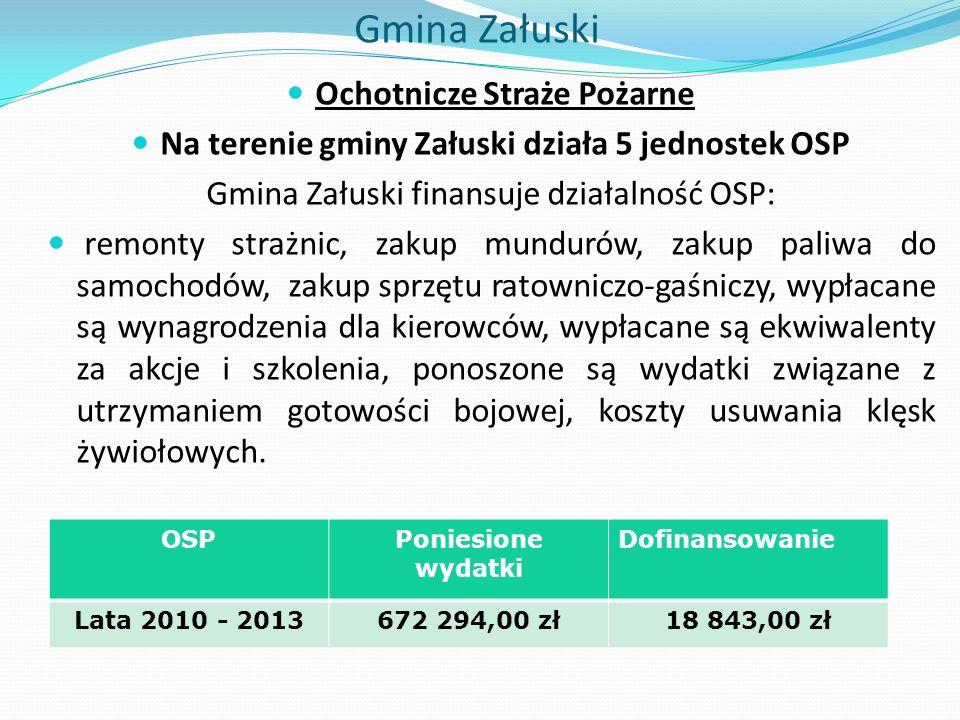 Gmina Załuski Ochotnicze Straże Pożarne Na terenie gminy Załuski działa 5 jednostek OSP Gmina Załuski finansuje działalność OSP: remonty strażnic, zakup mundurów, zakup paliwa do samochodów, zakup sprzętu ratowniczo-gaśniczy, wypłacane są wynagrodzenia dla kierowców, wypłacane są ekwiwalenty za akcje i szkolenia, ponoszone są wydatki związane z utrzymaniem gotowości bojowej, koszty usuwania klęsk żywiołowych.