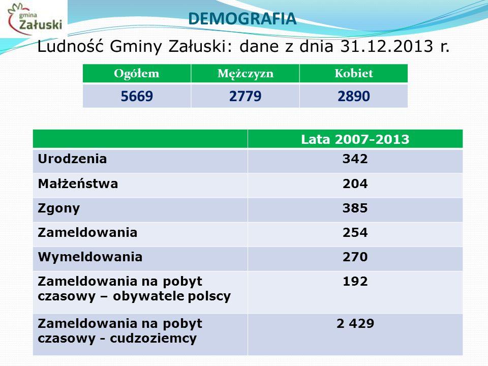 DEMOGRAFIA Ludność Gminy Załuski: dane z dnia 31.12.2013 r.