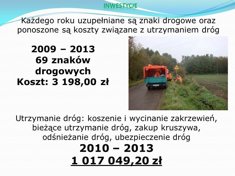 Każdego roku uzupełniane są znaki drogowe oraz ponoszone są koszty związane z utrzymaniem dróg 2009 – 2013 69 znaków drogowych Koszt: 3 198,00 zł Utrzymanie dróg: koszenie i wycinanie zakrzewień, bieżące utrzymanie dróg, zakup kruszywa, odśnieżanie dróg, ubezpieczenie dróg 2010 – 2013 1 017 049,20 zł