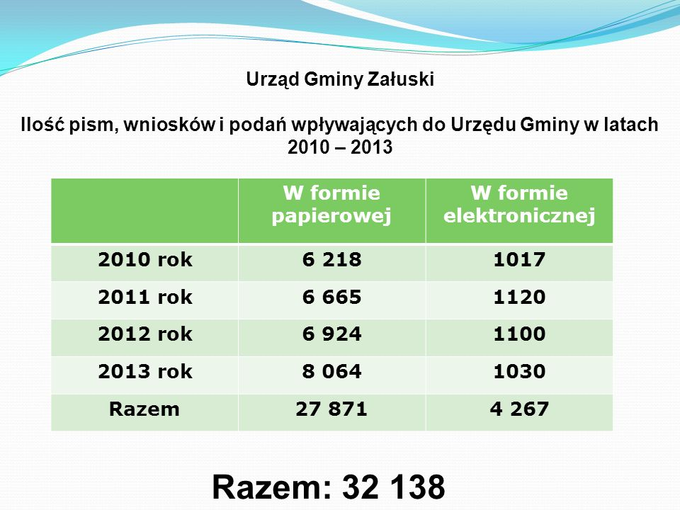 GMINA ZAŁUSKI – 2011 r.
