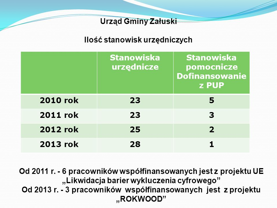 Urząd Gminy Załuski Ilość stanowisk urzędniczych Stanowiska urzędnicze Stanowiska pomocnicze Dofinansowanie z PUP 2010 rok235 2011 rok233 2012 rok252 2013 rok281 Od 2011 r.