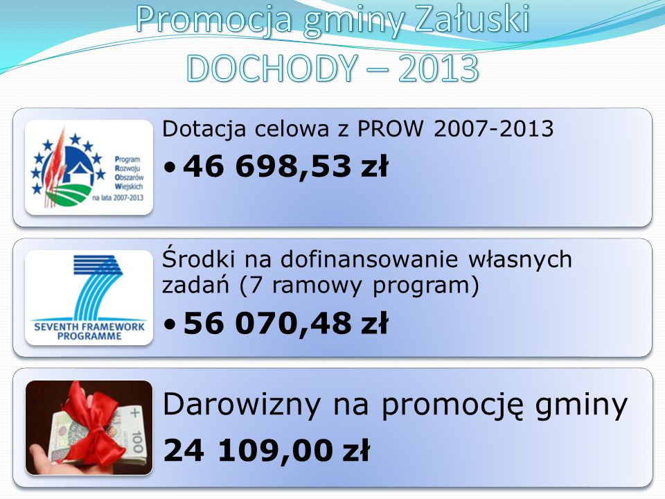 Dotacja celowa z PROW 2007-2013 46 698,53 zł Środki na dofinansowanie własnych zadań (7 ramowy program) 56 070,48 zł Darowizny na promocję gminy 24 1 09,00 zł