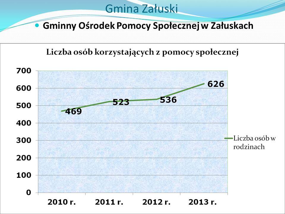 Gmina Załuski Gminny Ośrodek Pomocy Społecznej w Załuskach
