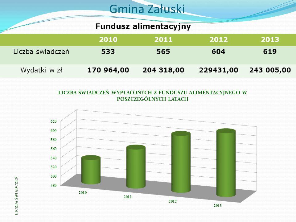 Gmina Załuski Fundusz alimentacyjny 2010201120122013 Liczba świadczeń533565604619 Wydatki w zł170 964,00204 318,00229431,00243 005,00