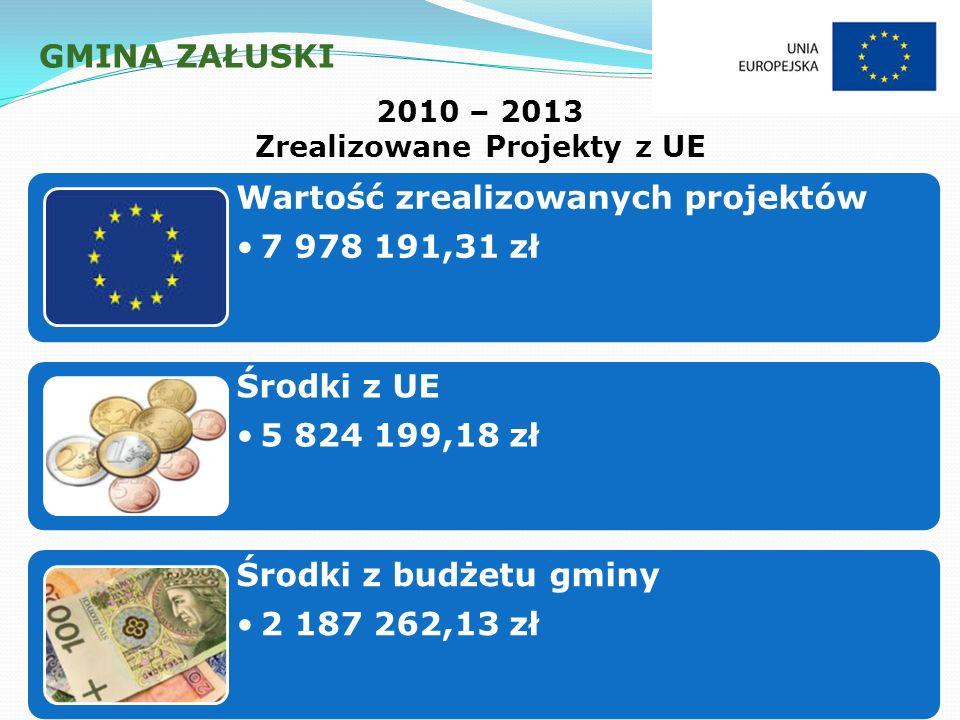 GMINA ZAŁUSKI 2010 – 2013 Zrealizowane Projekty z UE Wartość zrealizowanych projektów 7 978 191,31 zł Środki z UE 5 824 199,18 zł Środki z budżetu gminy 2 187 262,13 zł