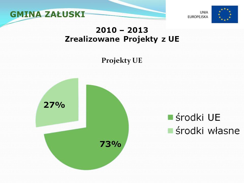GMINA ZAŁUSKI 2010 – 2013 Zrealizowane Projekty z UE