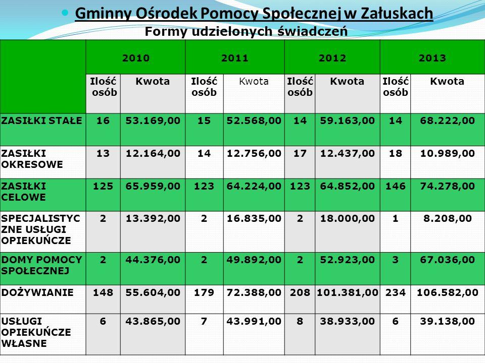GMINA ZAŁUSKI – 2013 r.