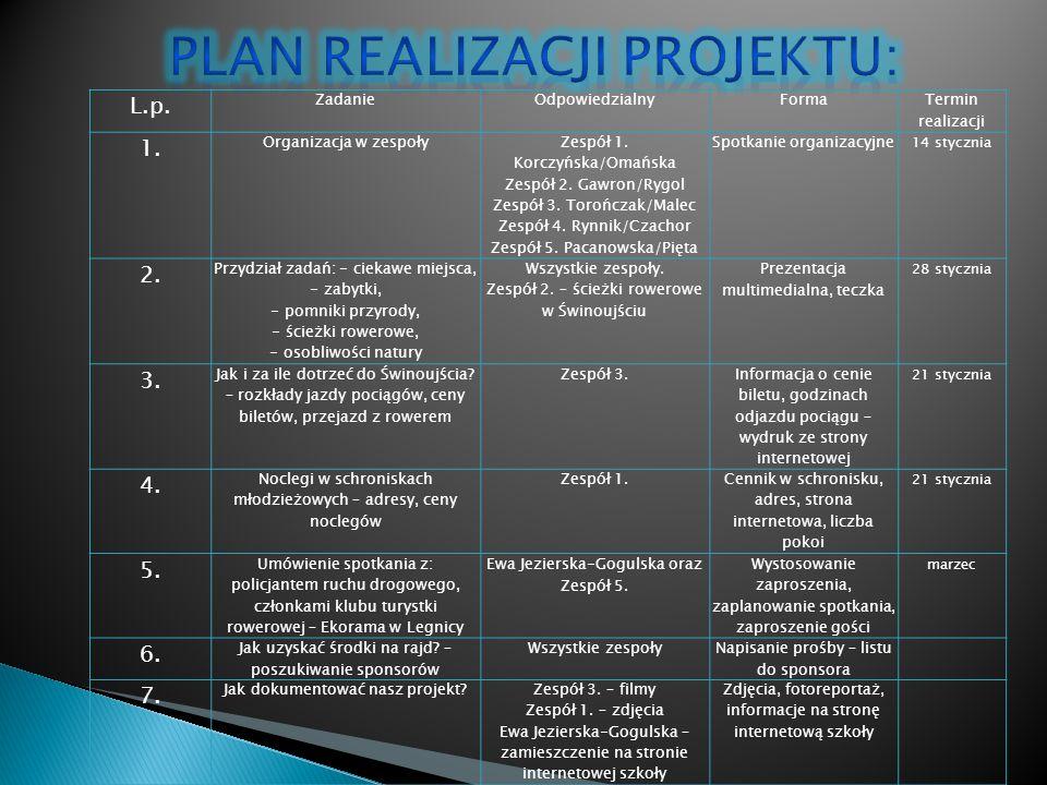 L.p. ZadanieOdpowiedzialnyForma Termin realizacji 1.
