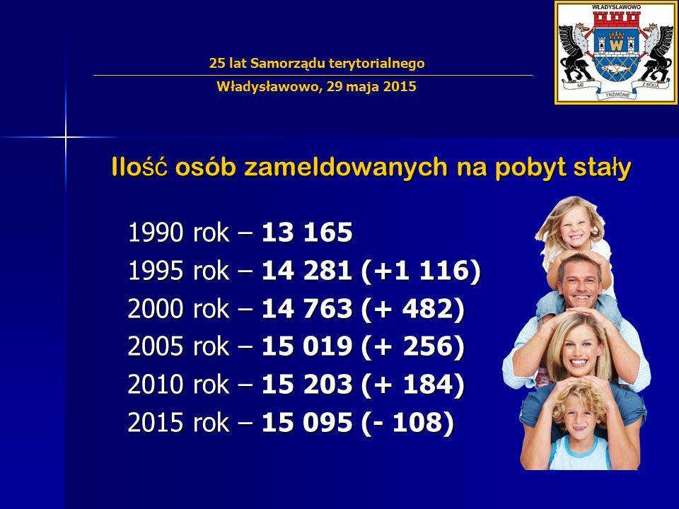 Ilo ść osób zameldowanych na pobyt sta ł y 1990 rok – 13 165 1995 rok – 14 281 (+1 116) 2000 rok – 14 763 (+ 482) 2005 rok – 15 019 (+ 256) 2010 rok – 15 203 (+ 184) 2015 rok – 15 095 (- 108) 25 lat Samorządu terytorialnego Władysławowo, 29 maja 2015