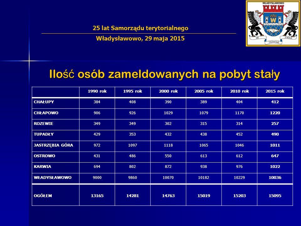 Ilo ść osób zameldowanych na pobyt sta ł y 25 lat Samorządu terytorialnego Władysławowo, 29 maja 2015 1990 rok1995 rok2000 rok2005 rok2010 rok2015 rok