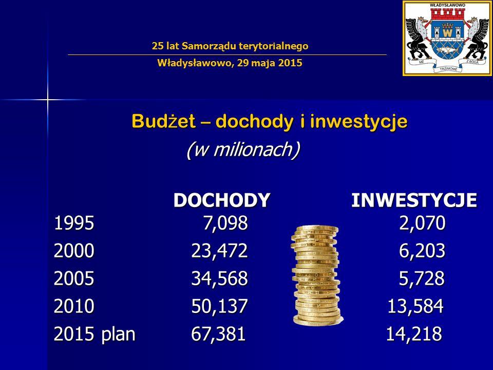 Bud ż et – dochody i inwestycje (w milionach) (w milionach) DOCHODY INWESTYCJE 1995 7,098 2,070 DOCHODY INWESTYCJE 1995 7,098 2,070 2000 23,472 6,203 2005 34,568 5,728 2010 50,137 13,584 2015 plan 67,381 14,218 25 lat Samorządu terytorialnego Władysławowo, 29 maja 2015