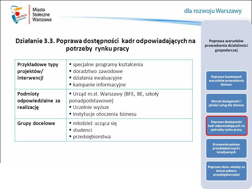 Działanie 3.3. Poprawa dostępności kadr odpowiadających na potrzeby rynku pracy Przykładowe typy projektów/ interwencji  specjalne programy kształcen
