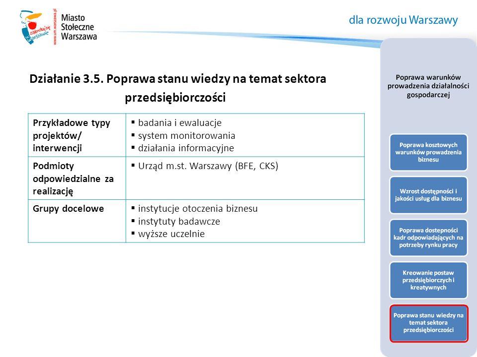 Działanie 3.5. Poprawa stanu wiedzy na temat sektora przedsiębiorczości Przykładowe typy projektów/ interwencji  badania i ewaluacje  system monitor