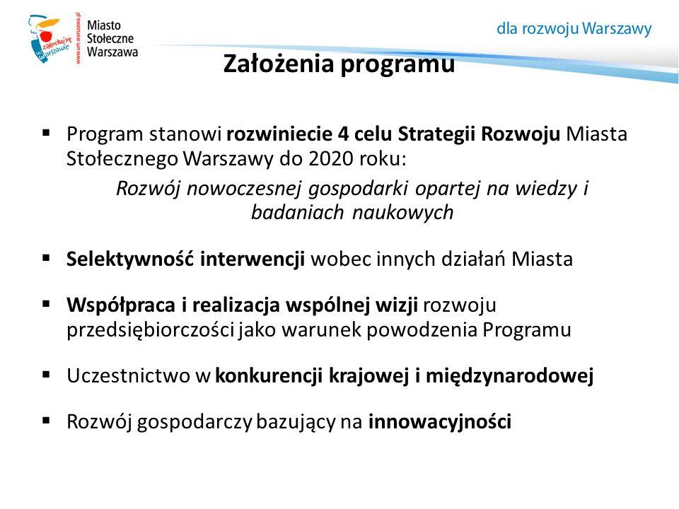 Założenia programu  Program stanowi rozwiniecie 4 celu Strategii Rozwoju Miasta Stołecznego Warszawy do 2020 roku: Rozwój nowoczesnej gospodarki opar
