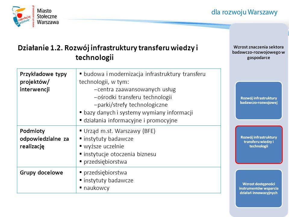 Działanie 1.2. Rozwój infrastruktury transferu wiedzy i technologii Przykładowe typy projektów/ interwencji  budowa i modernizacja infrastruktury tra