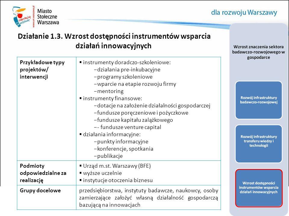 Działanie 1.3. Wzrost dostępności instrumentów wsparcia działań innowacyjnych Przykładowe typy projektów/ interwencji  instrumenty doradczo-szkolenio